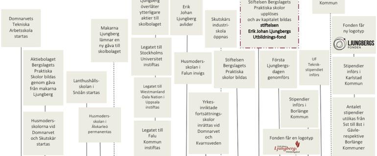 Tidslinje över Ljungbergsfonden